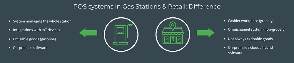 Difference between POS Systems in Retail ans Gas Stations