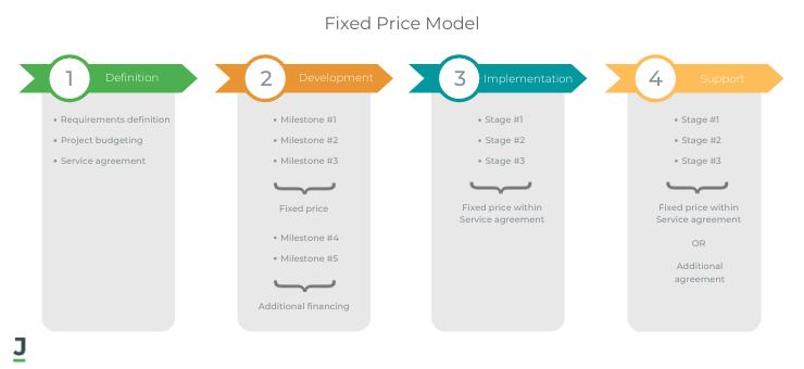 Fixed Prise Model