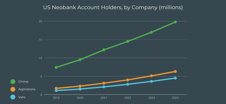 US Neobank Account Holders, by Company