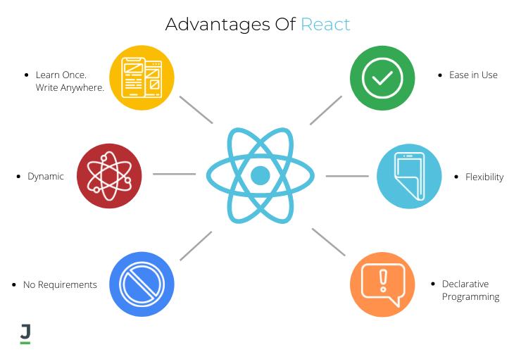 Advantages of React