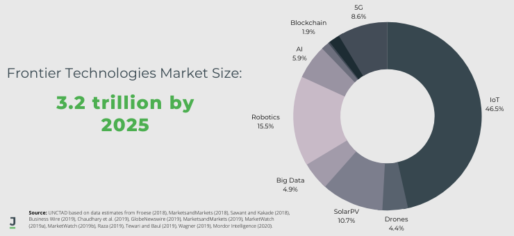 Frontier Technologies Market Size