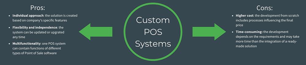 Custom POS Systems