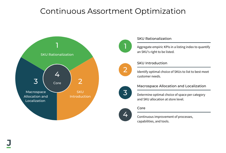 Continuous Assortment Optimization