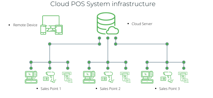On-premise POS System Infrastructure