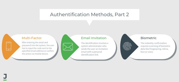 User authentification methods, part 2
