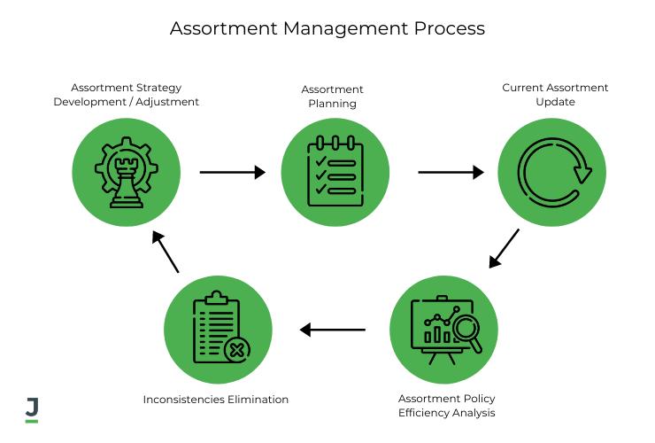 Assortment Management Process