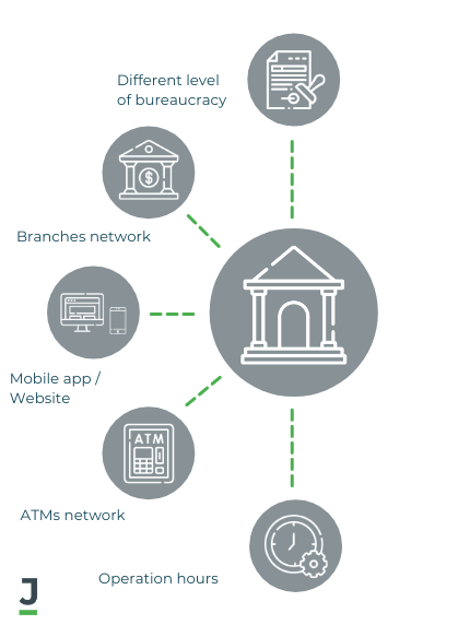 Main Features of Traditional Banks