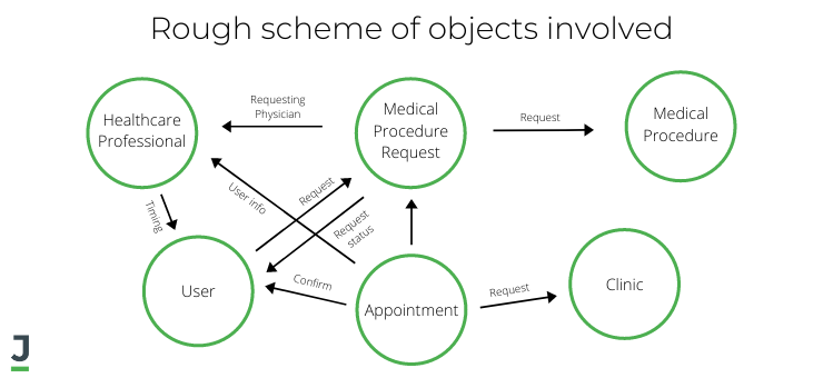 Rough scheme of objects involved