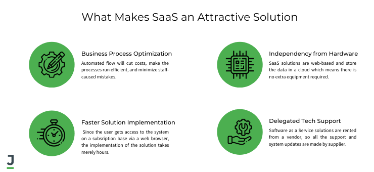 What Makes SaaS an Attractive Solution
