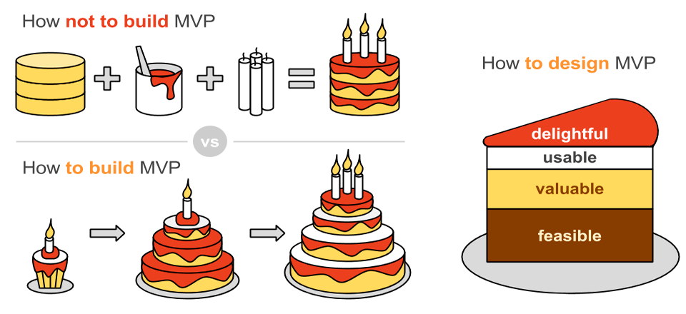 Cake model of MVP development