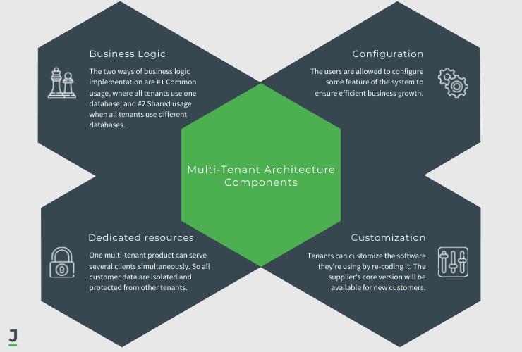 Multi-Tenant Architecture Components