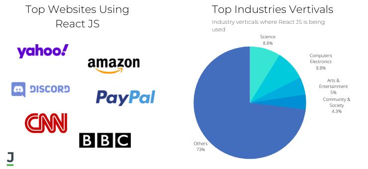 Top Industries Using React JS