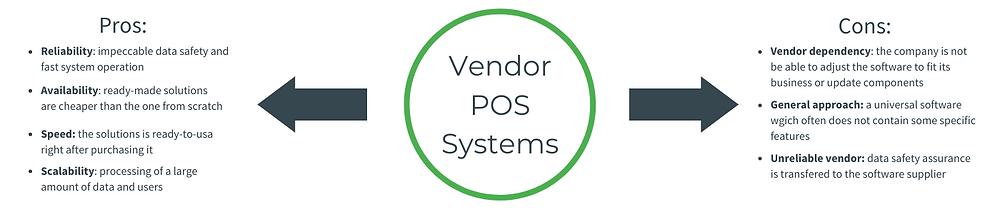 Vendor POS Systems
