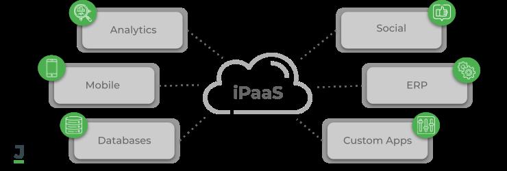 Integration Platform-as-a-Service (iPaaS)