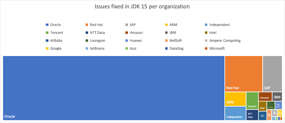Issues fixed in JDK 15 per organization