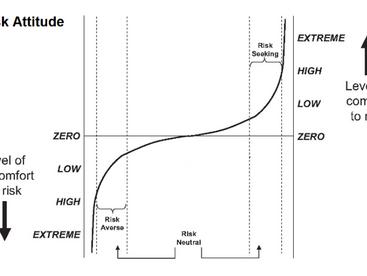 (Riki피디어) 리스크태도(Risk Attitude)