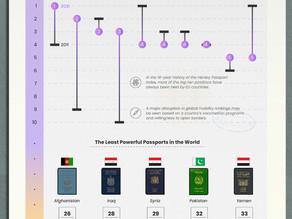 [Visual Capitalist] 포스트 팬데믹후의 여권 파워