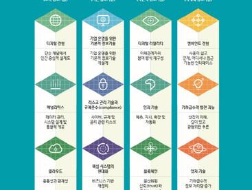 한국딜로이트그룹 아홉가지 기술이 포스트코로나 시대 메가테크 트렌드 이끈다