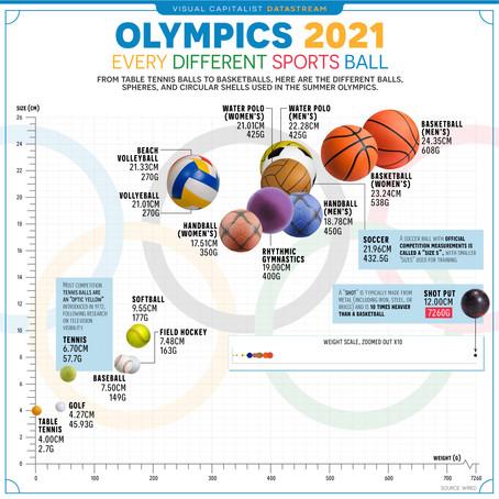[Visual Capitalist] 2021 올림픽 구기종목 공의 크기 비교