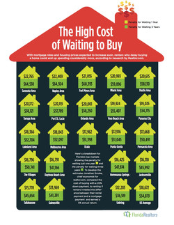 The-Cost-of-Waiting-to-Buy_Web