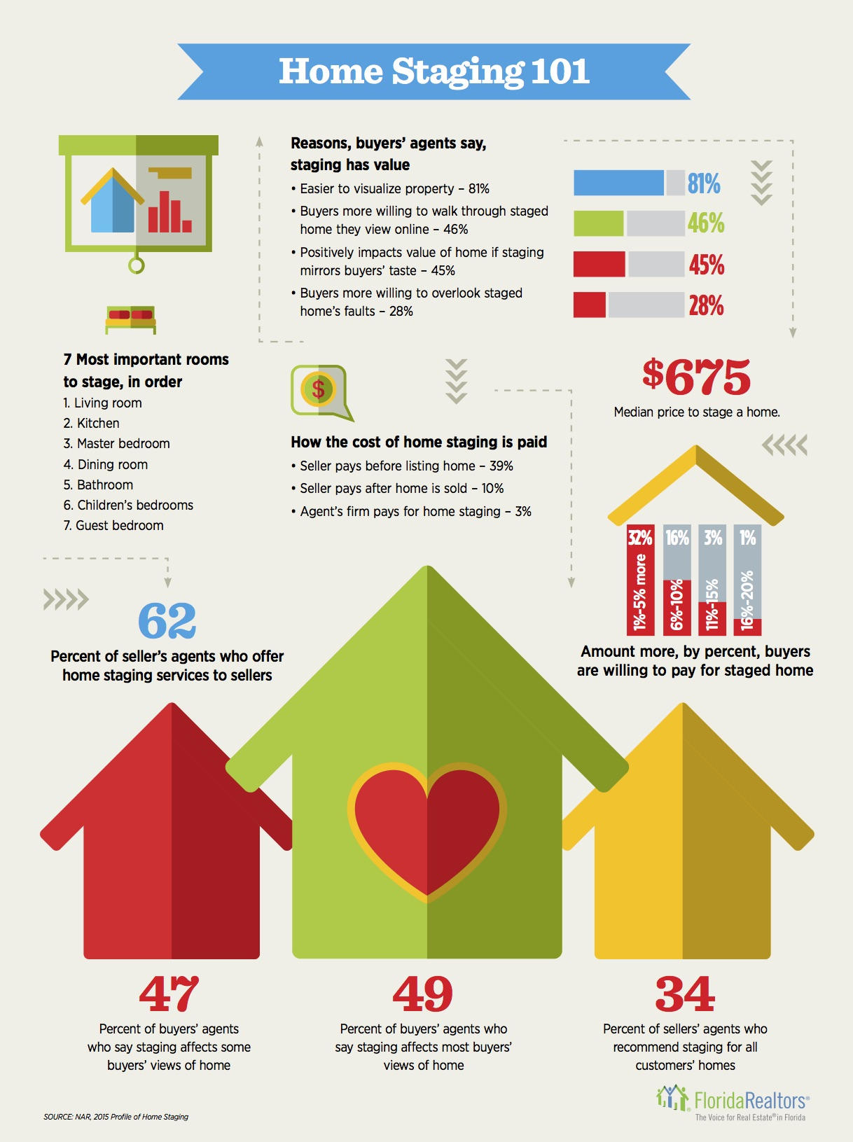 HomeStageInfographic0116
