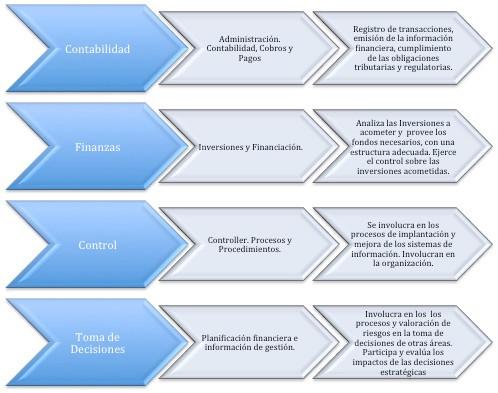 El Nuevo Roll del Director Financiero.