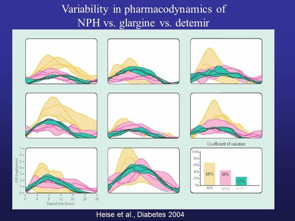 Variability in pharmacodynamics of NPH vs. glargine vs. detemir by Heise et al., Diabetes 2004