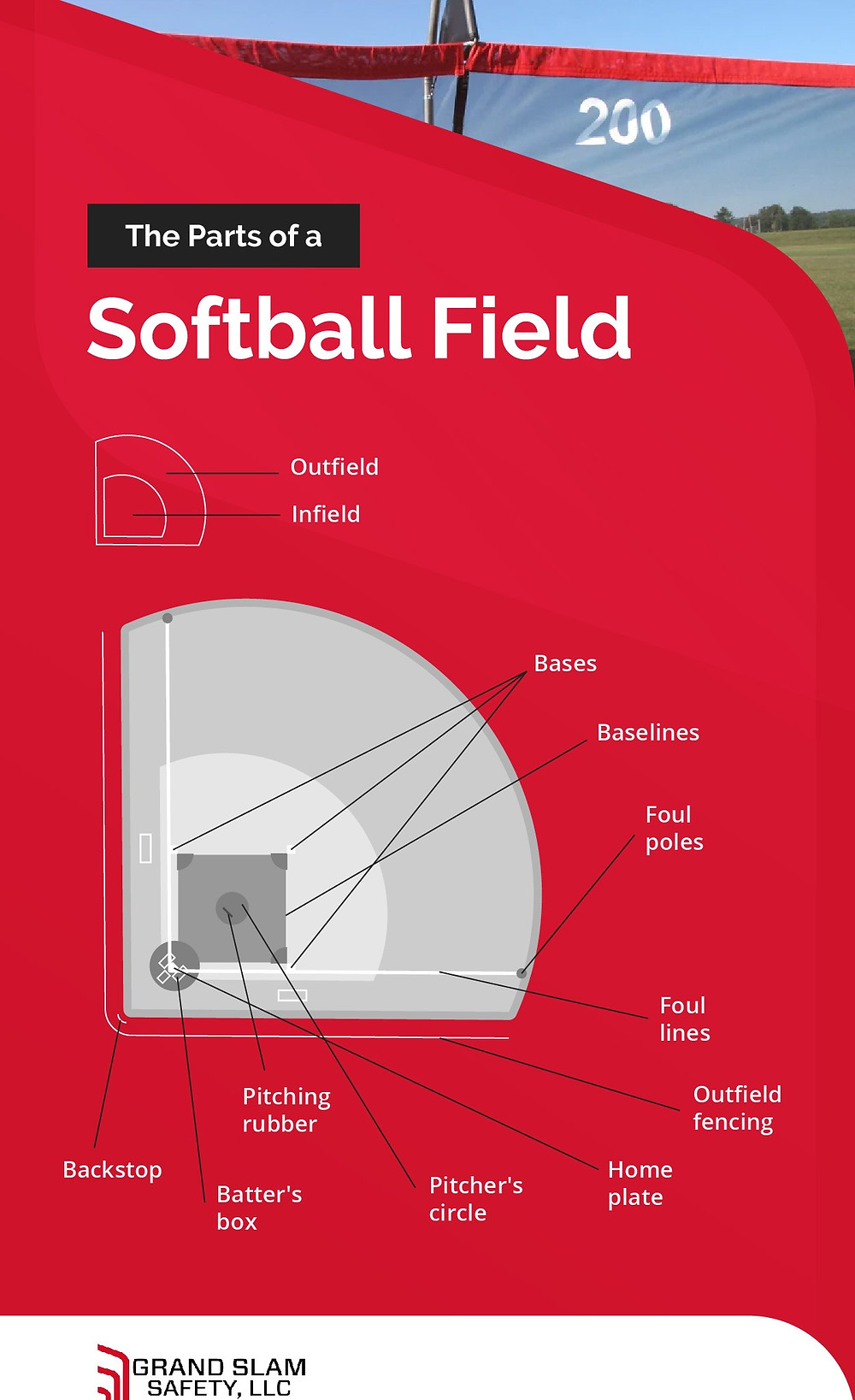 All the essential parts of a softball field