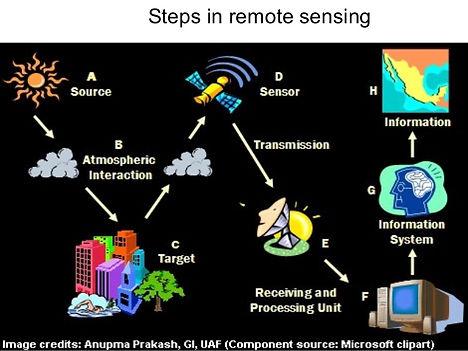 remote-sensing-gis-6-638.jpg