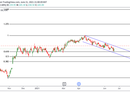 Taylor Wimpey Heading for Further Resistance?