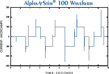 how does it works- alpha-stim