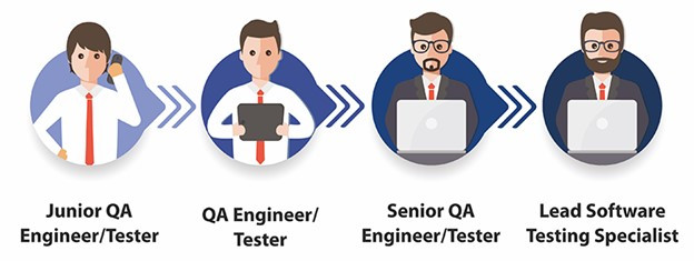 How's the career role of QA testing?