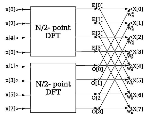 Fourier Transform Algorithms