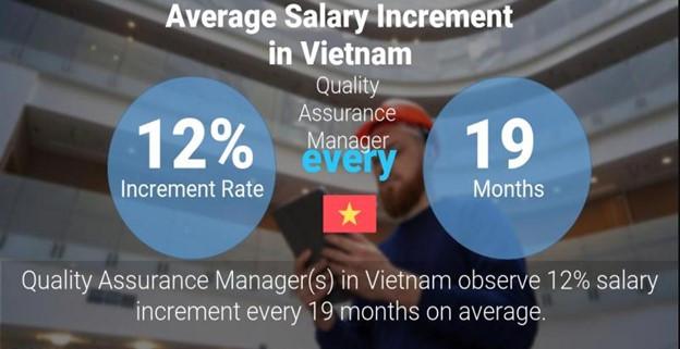 QA manager annual salary increment ratio across Vietnam