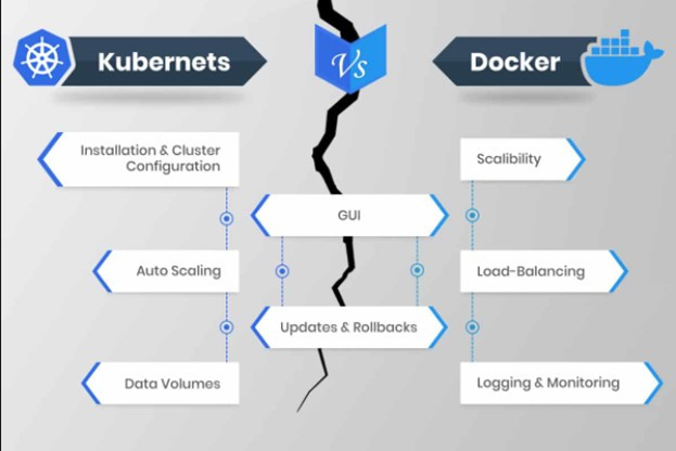 The primary differences between Kubernetes and Docker