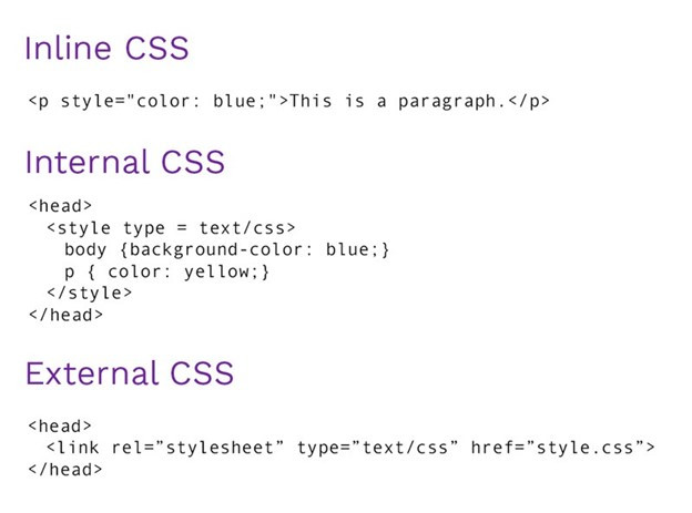 How does CSS work with HTML to create a more appealing website?