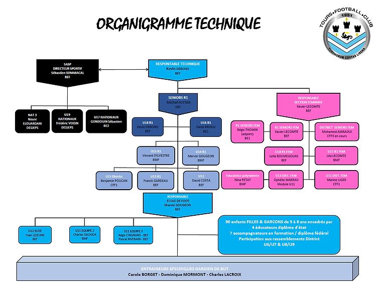 Organigramme Technique Asso TFC 19-20.pn