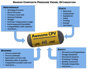 Awesome CPV:  Systematic Method to build world-class composite pressure vessels