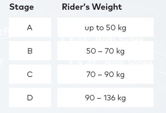 Weight stages.png