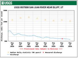 USGS San Juan streamflow near Bluff