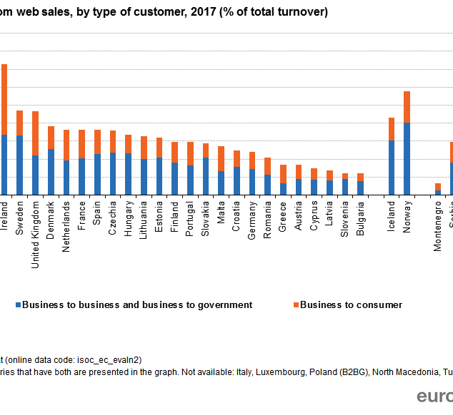 Turnover_from_web_sales,_by_type_of_cust