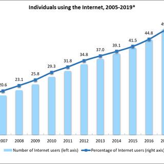 Digital-statistics-people-using-the-Inte