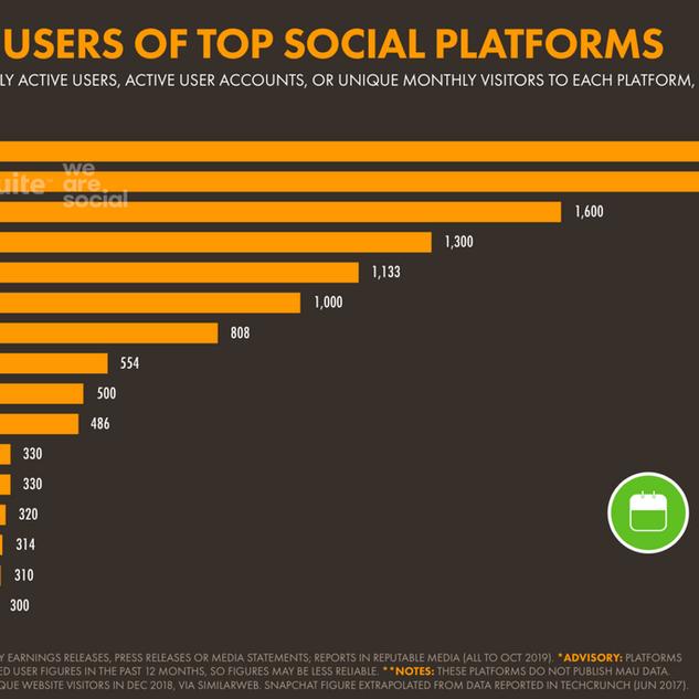 Top-social-platforms-worldwide-2048x1137