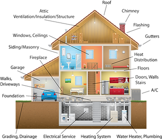 This is an illustration of the different items that are included in a home inspection.