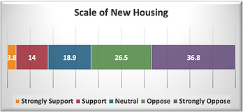 Scale of New Housing.png
