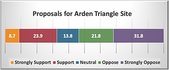 Arden Triangle Site.png
