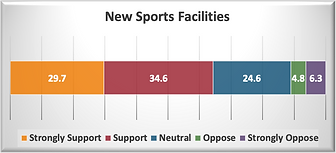 New Sports Facilities.png