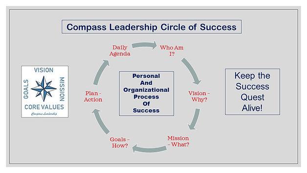 Circle of Success Graphic  Feb 2020.jpg