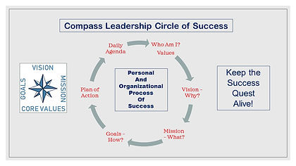 Compass Leadership Circle of Success Apr