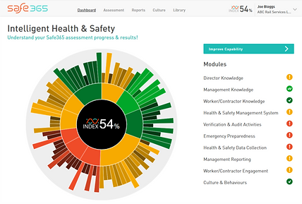 Safe365, Dashboard, ShopCare, Food and Grocery, Retail and Supply Chain, Health and Safety Leadership, Industry Group